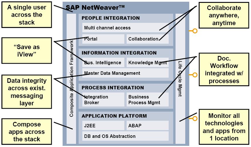 Gridbon technologies sap netweaver architecture internals for Sap r 3 architecture